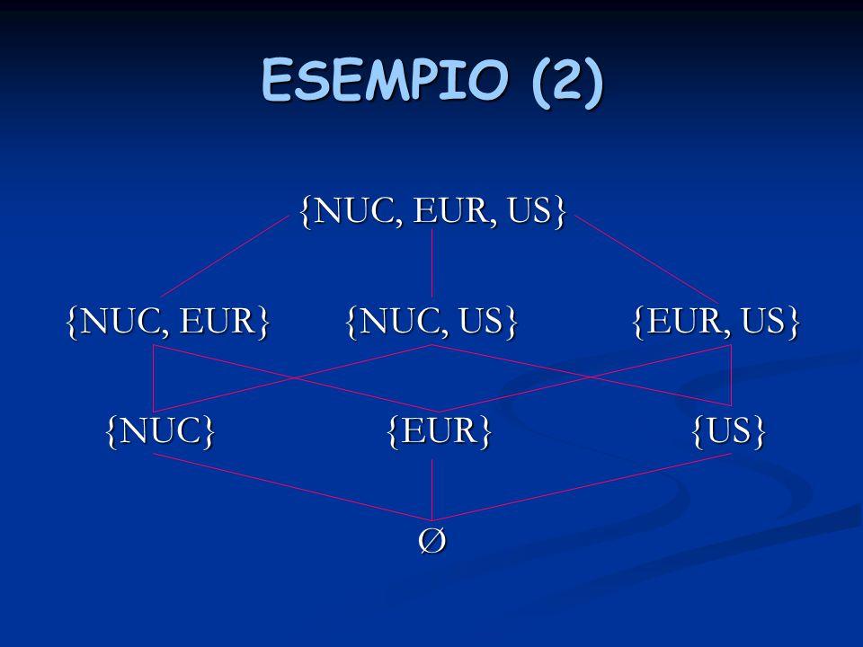 {NUC, EUR} {NUC, US} {EUR, US}