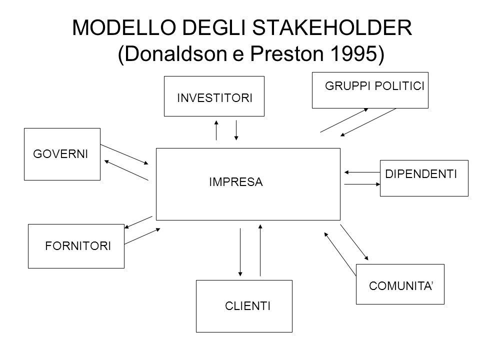 MODELLO DEGLI STAKEHOLDER (Donaldson e Preston 1995)