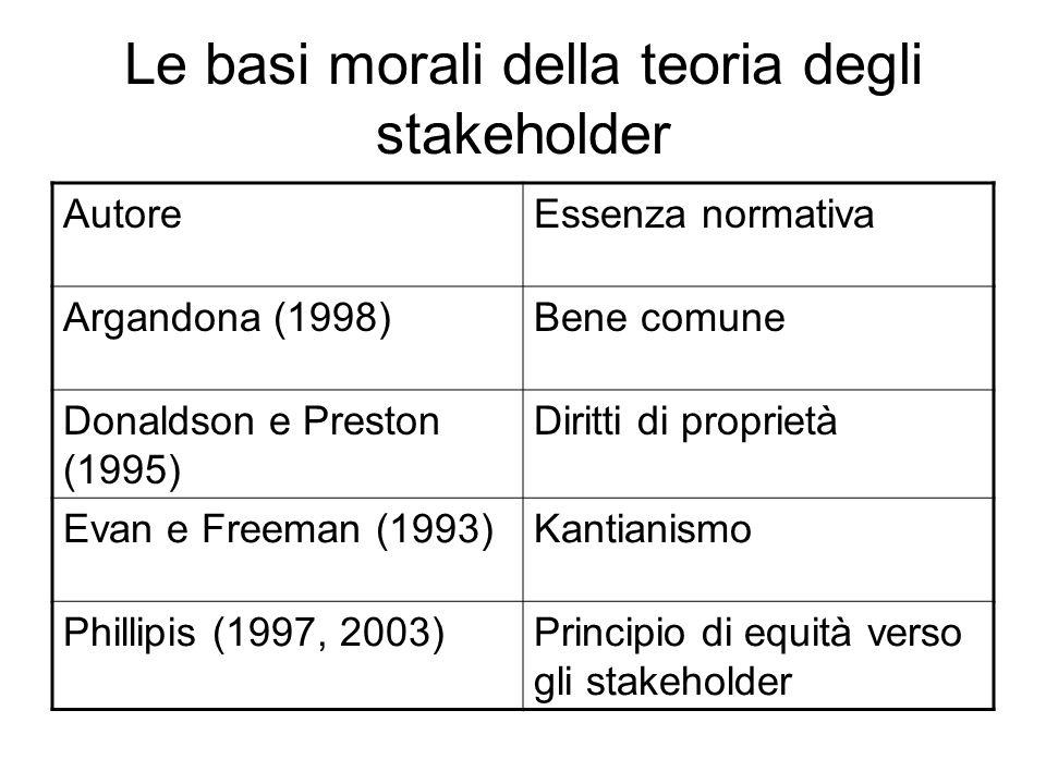Le basi morali della teoria degli stakeholder