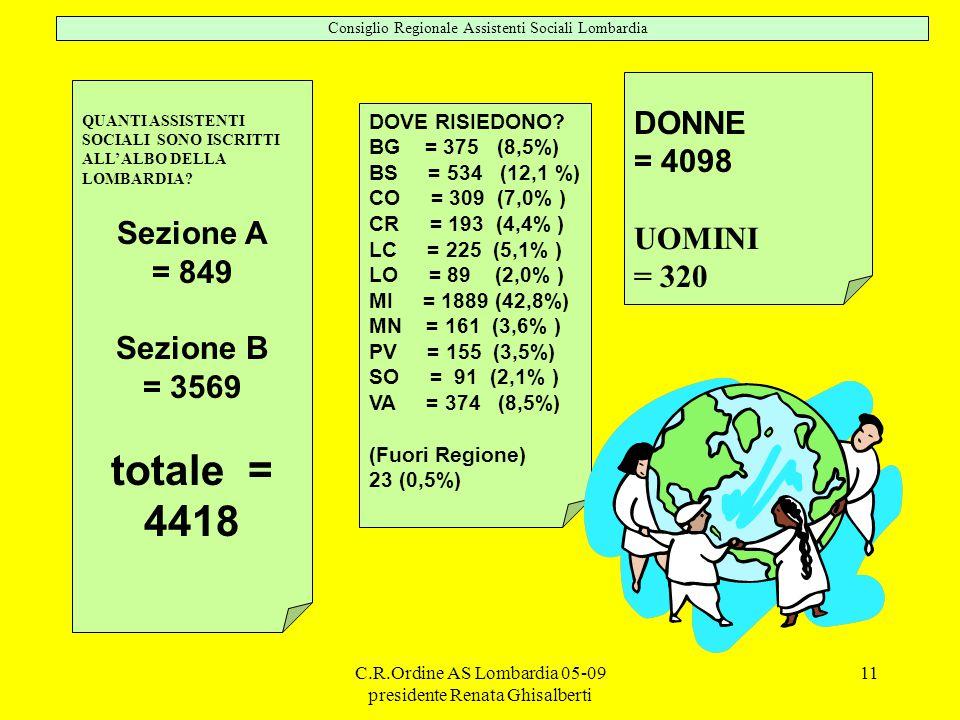 totale = 4418 DONNE = 4098 Sezione A UOMINI = 849 = 320 Sezione B