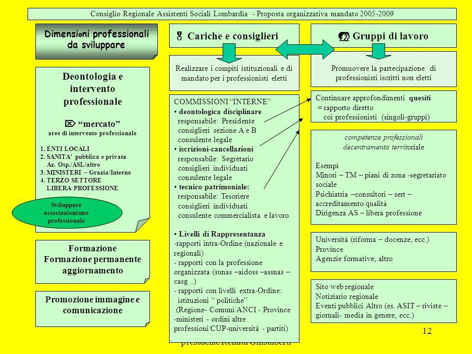  Gruppi di lavoro Deontologia e intervento professionale