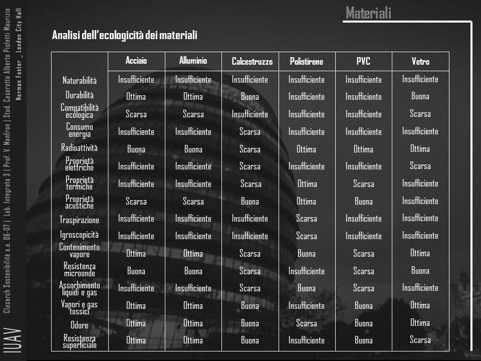 Materiali Analisi dell'ecologicità dei materiali Acciaio Alluminio