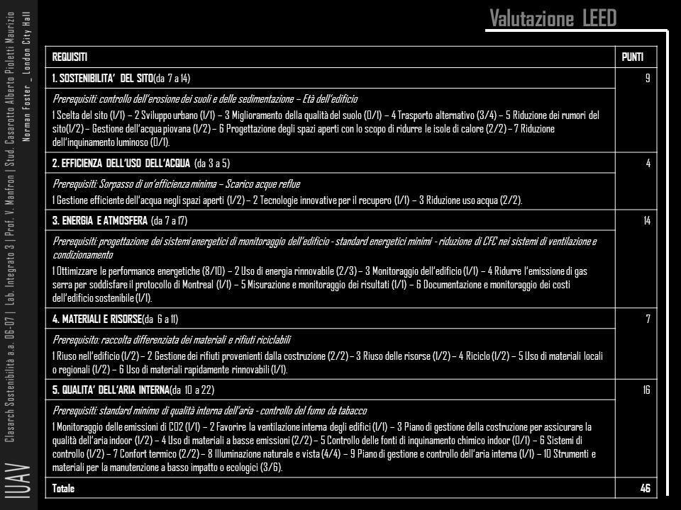 Valutazione LEED REQUISITI PUNTI 1. SOSTENIBILITA' DEL SITO(da 7 a 14)