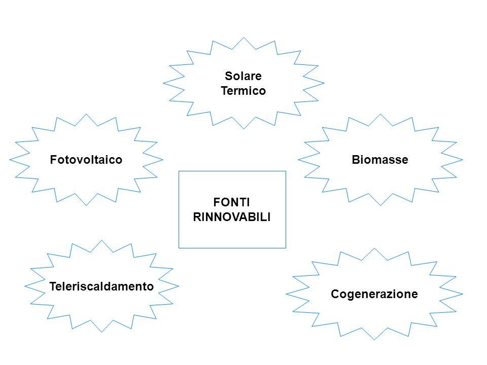 Solare Termico Fotovoltaico Biomasse FONTI RINNOVABILI Teleriscaldamento Cogenerazione