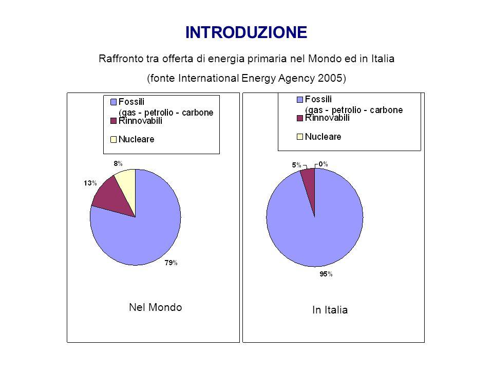 INTRODUZIONE Raffronto tra offerta di energia primaria nel Mondo ed in Italia. (fonte International Energy Agency 2005)