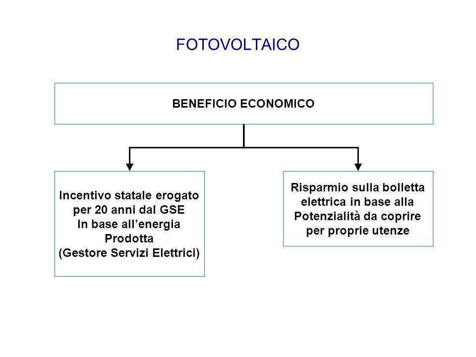 FOTOVOLTAICO BENEFICIO ECONOMICO Risparmio sulla bolletta