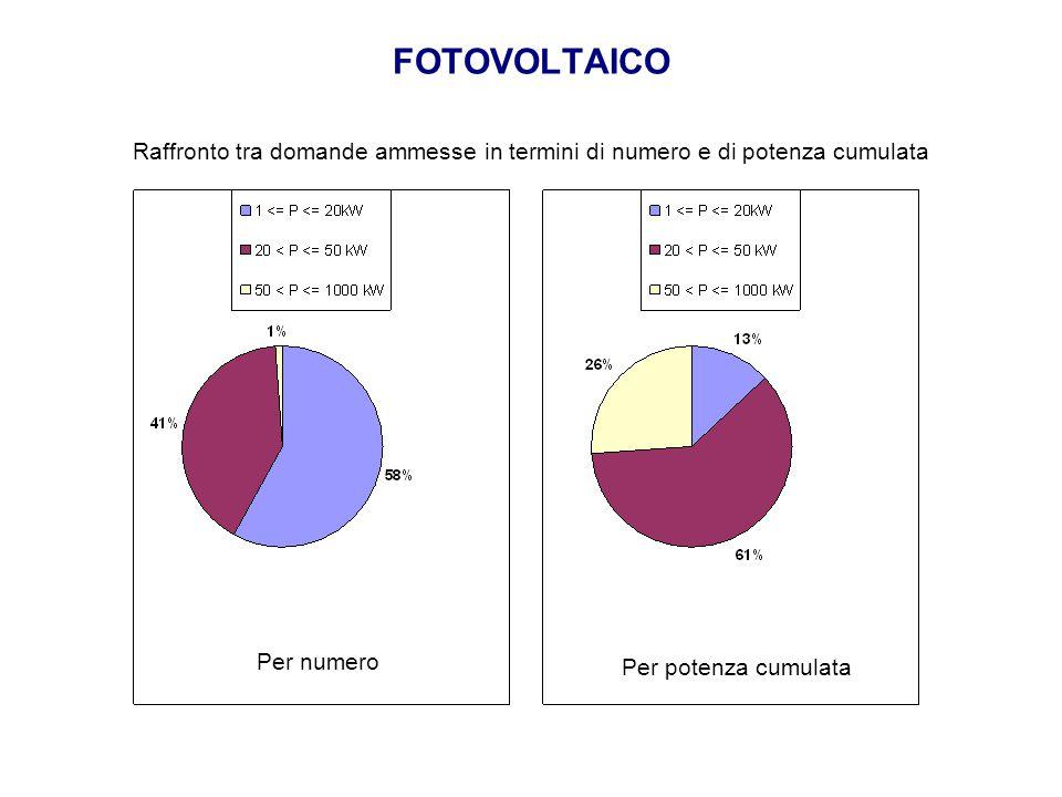 FOTOVOLTAICO Raffronto tra domande ammesse in termini di numero e di potenza cumulata. Per numero.