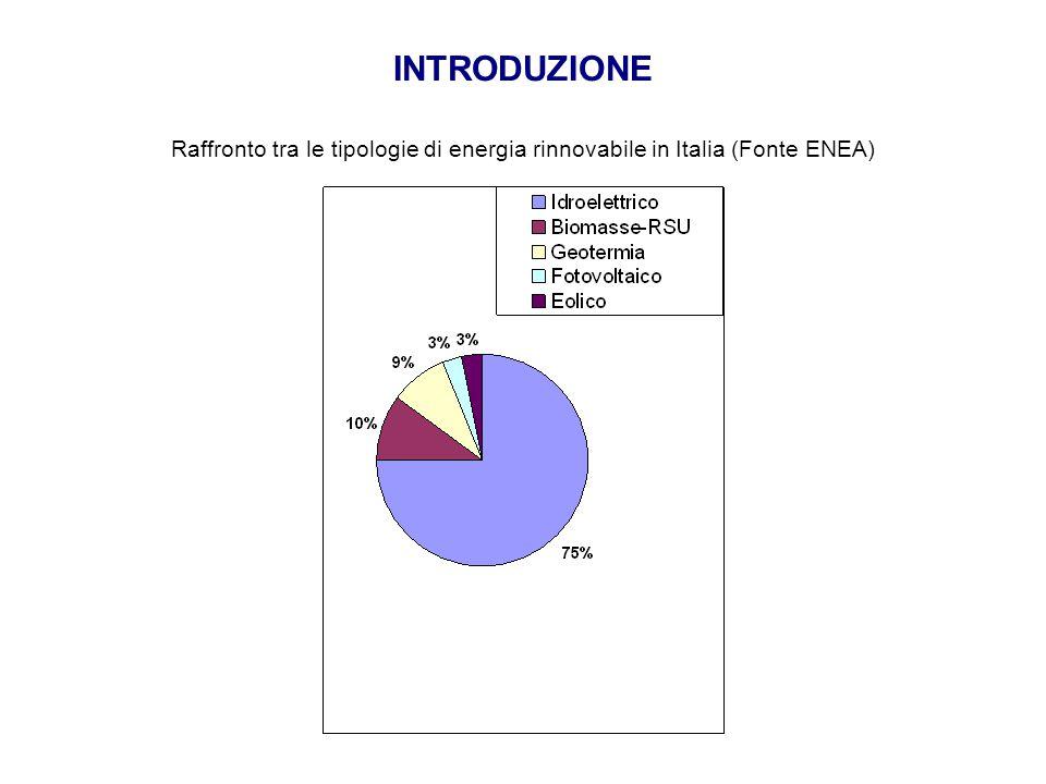 INTRODUZIONE Raffronto tra le tipologie di energia rinnovabile in Italia (Fonte ENEA)