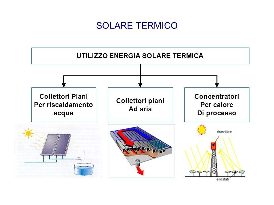 UTILIZZO ENERGIA SOLARE TERMICA