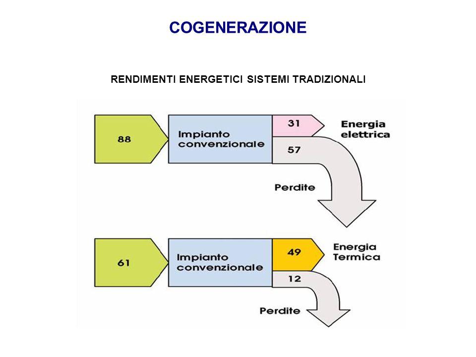 RENDIMENTI ENERGETICI SISTEMI TRADIZIONALI