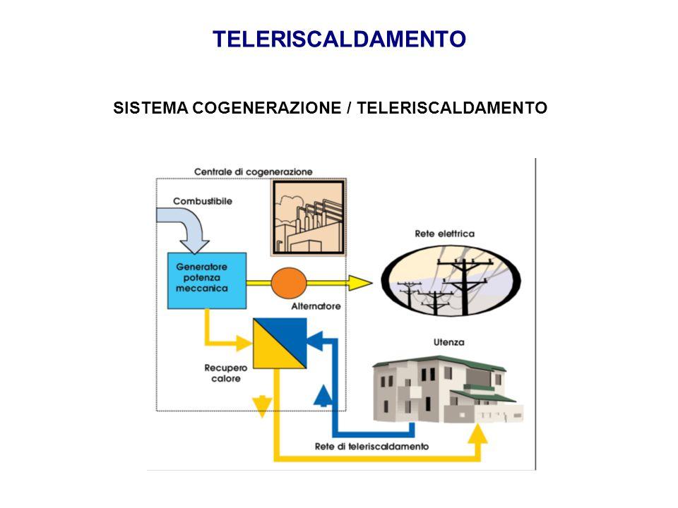 SISTEMA COGENERAZIONE / TELERISCALDAMENTO