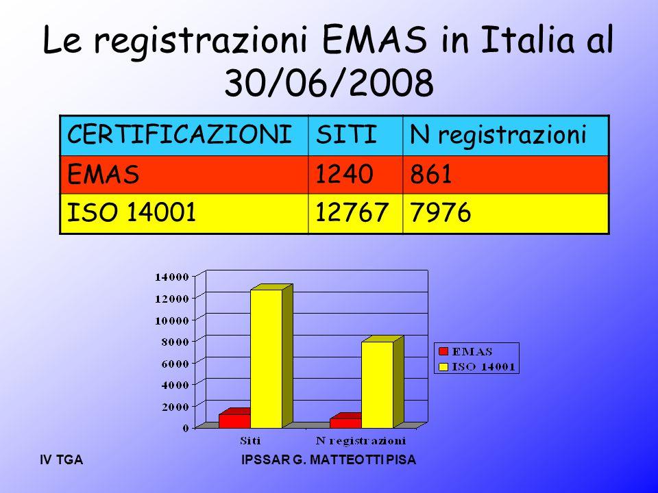 Le registrazioni EMAS in Italia al 30/06/2008