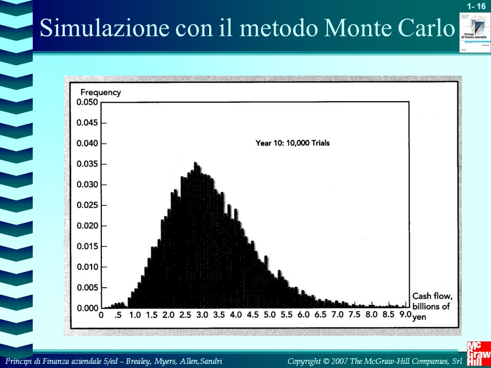 Simulazione con il metodo Monte Carlo