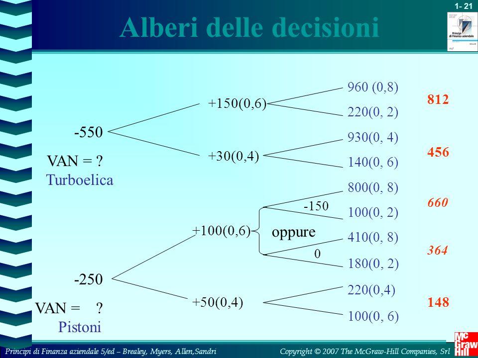 Alberi delle decisioni