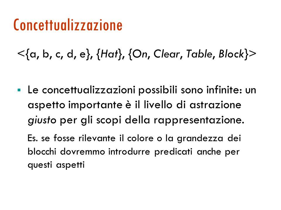 Concettualizzazione <{a, b, c, d, e}, {Hat}, {On, Clear, Table, Block}>