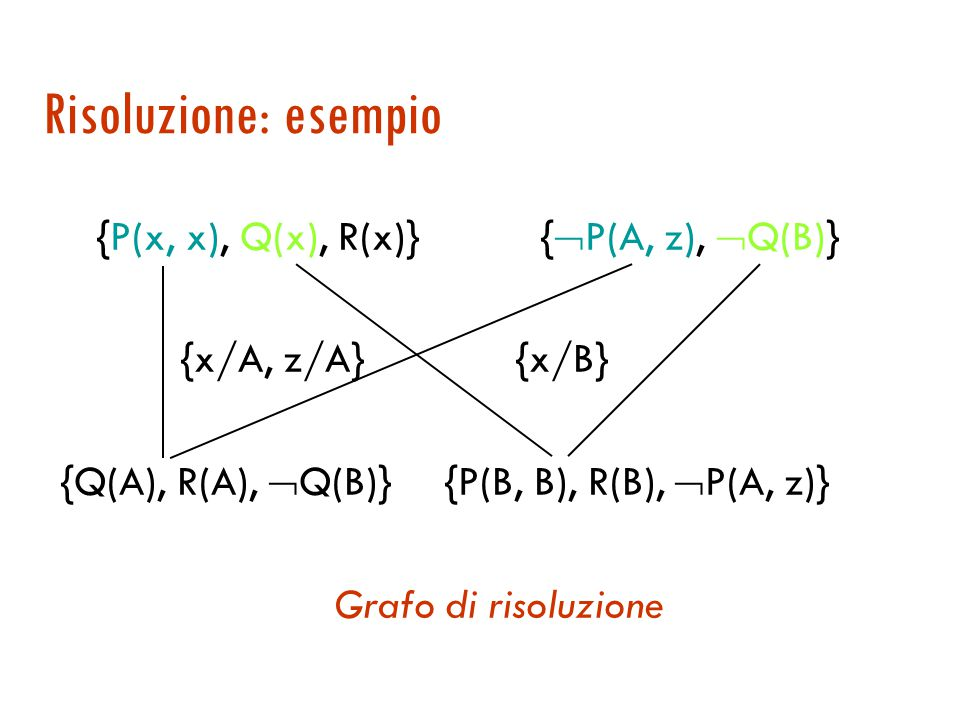 Risoluzione: esempio {P(x, x), Q(x), R(x)} {P(A, z), Q(B)}
