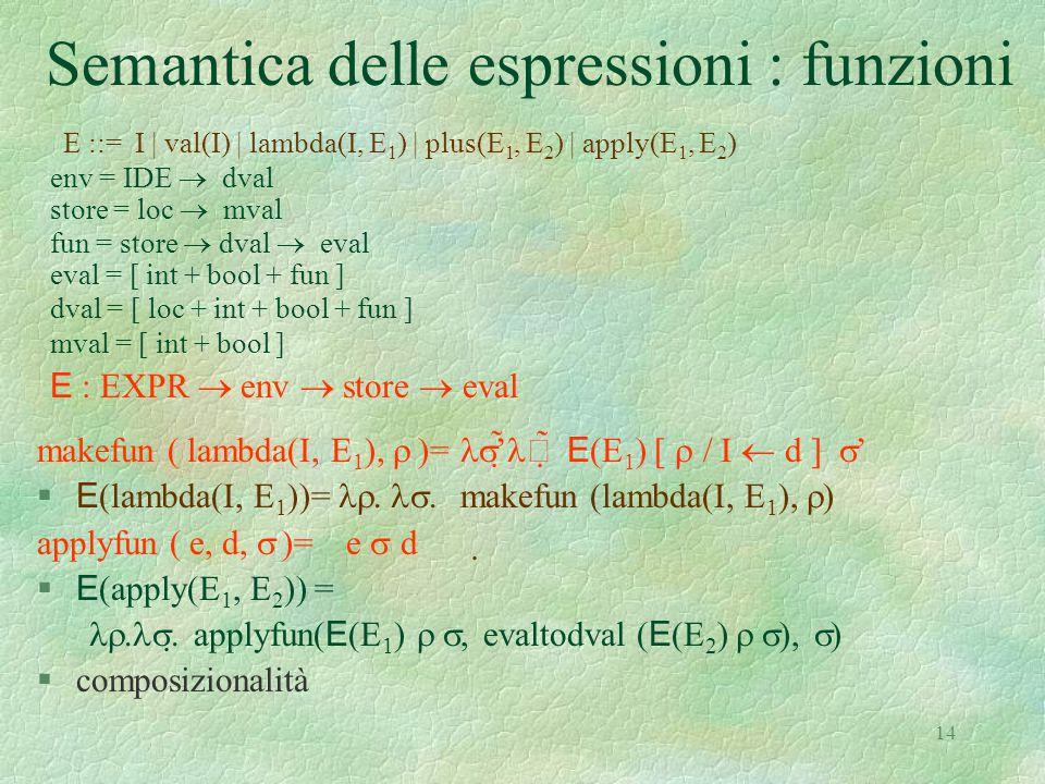 Semantica delle espressioni : funzioni