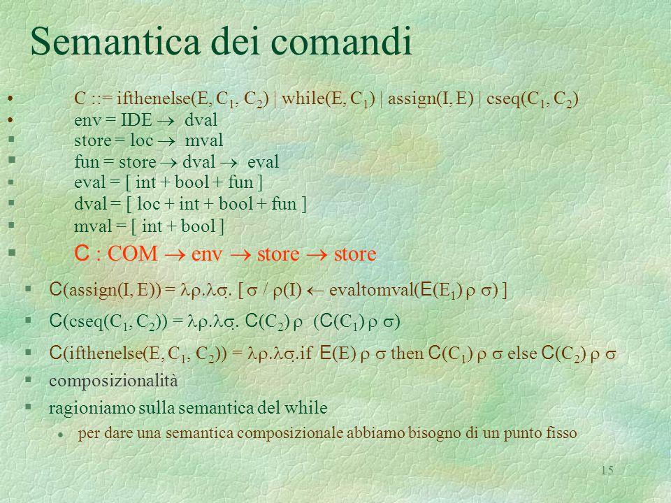 Semantica dei comandi fun = store  dval  eval