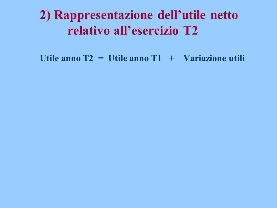 2) Rappresentazione dell'utile netto. relativo all'esercizio T2