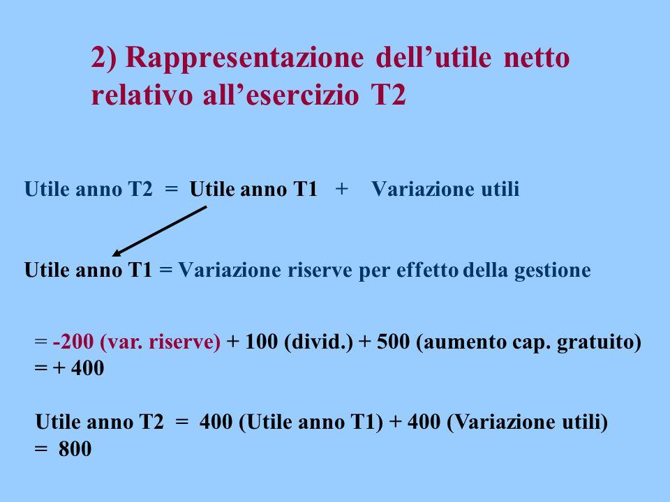 2) Rappresentazione dell'utile netto