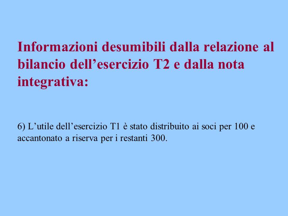 Informazioni desumibili dalla relazione al bilancio dell'esercizio T2 e dalla nota integrativa: 6) L'utile dell'esercizio T1 è stato distribuito ai soci per 100 e accantonato a riserva per i restanti 300.