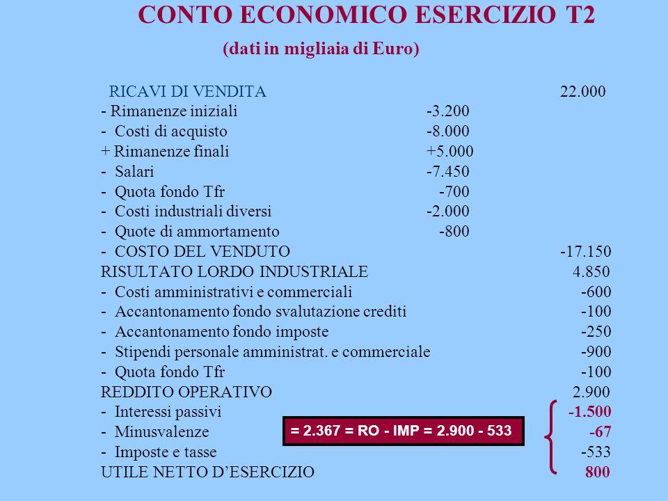 CONTO ECONOMICO ESERCIZIO T2 (dati in migliaia di Euro) RICAVI DI VENDITA 22.000 - Rimanenze iniziali -3.200 - Costi di acquisto -8.000 + Rimanenze finali +5.000 - Salari -7.450 - Quota fondo Tfr -700 - Costi industriali diversi -2.000 - Quote di ammortamento -800 - COSTO DEL VENDUTO -17.150 RISULTATO LORDO INDUSTRIALE 4.850 - Costi amministrativi e commerciali -600 - Accantonamento fondo svalutazione crediti -100 - Accantonamento fondo imposte -250 - Stipendi personale amministrat. e commerciale -900 - Quota fondo Tfr -100 REDDITO OPERATIVO 2.900 - Interessi passivi -1.500 - Minusvalenze -67 - Imposte e tasse -533 UTILE NETTO D'ESERCIZIO 800