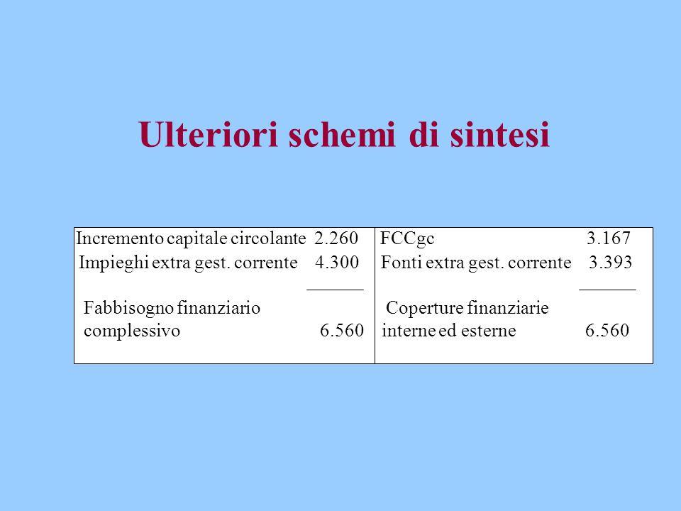 Ulteriori schemi di sintesi Incremento capitale circolante 2.260 FCCgc 3.167 Impieghi extra gest.