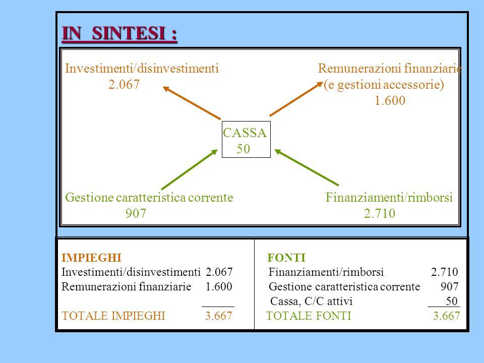 IN SINTESI : Investimenti/disinvestimenti Remunerazioni finanziarie 2