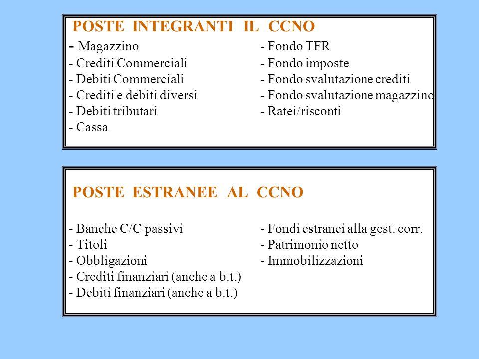 POSTE INTEGRANTI IL CCNO - Magazzino. - Fondo TFR