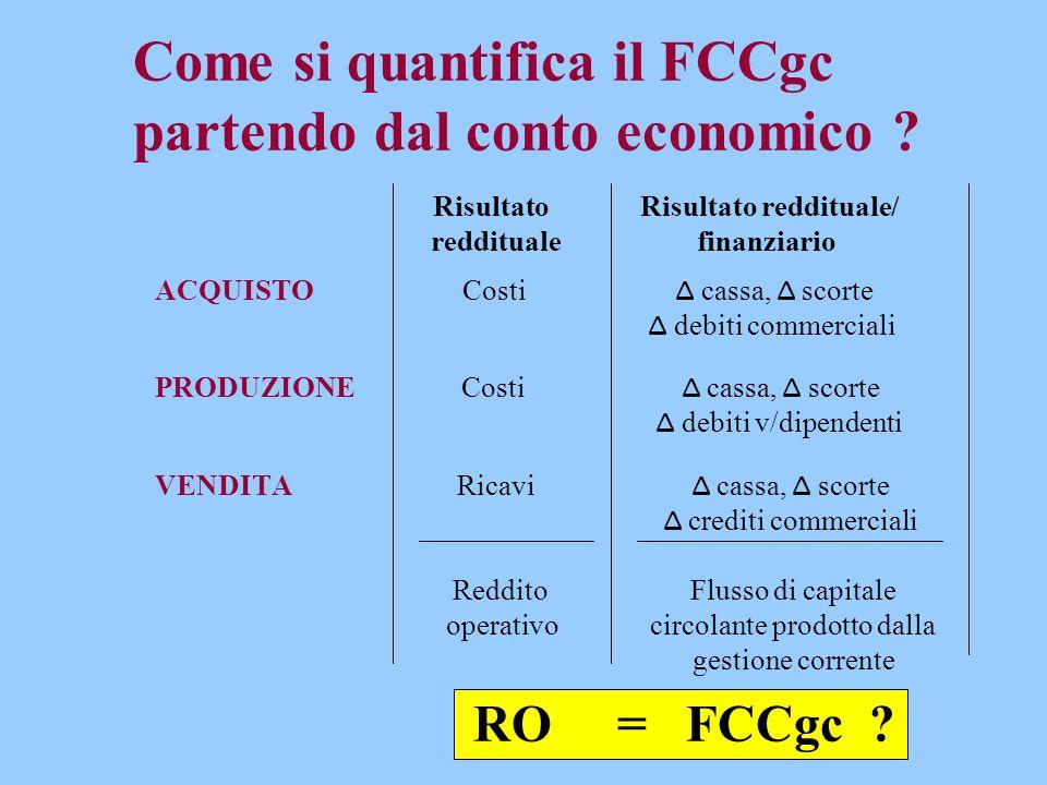 Come si quantifica il FCCgc partendo dal conto economico