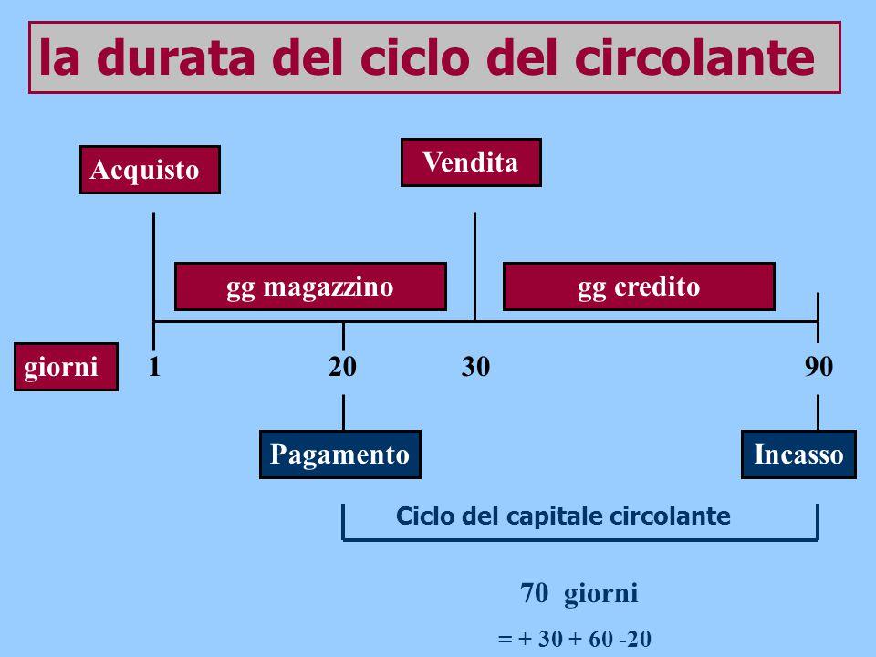 la durata del ciclo del circolante