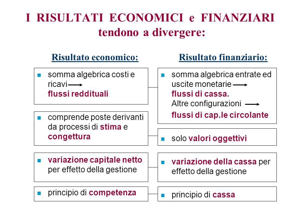 I RISULTATI ECONOMICI e FINANZIARI tendono a divergere: Risultato economico: Risultato finanziario: