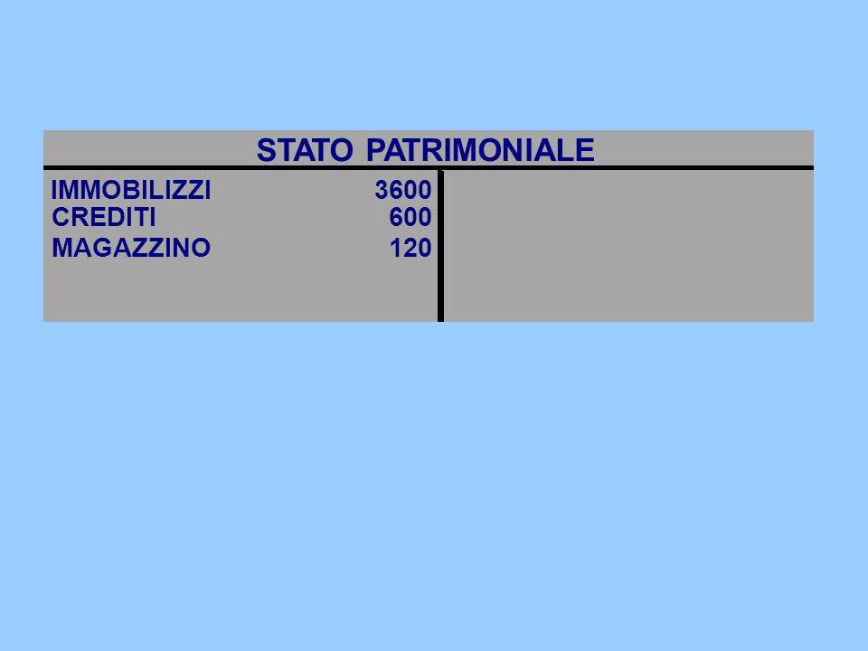 STATO PATRIMONIALE IMMOBILIZZI 3600 FORNITORI 80 CREDITI 600
