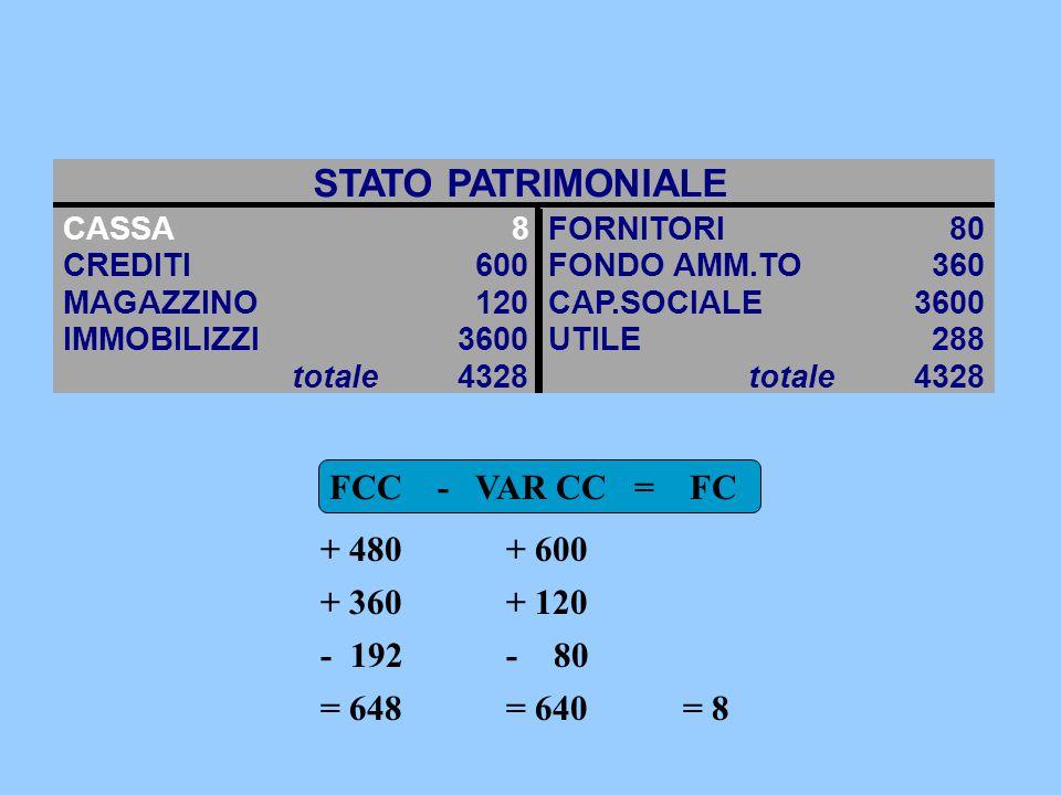 STATO PATRIMONIALE FCC - VAR CC = FC + 480 + 600 + 360 + 120 - 192