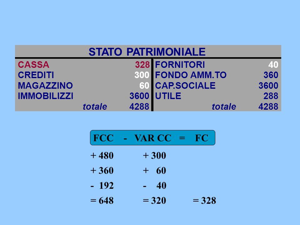 STATO PATRIMONIALE FCC - VAR CC = FC + 480 + 300 + 360 + 60 - 192 - 40