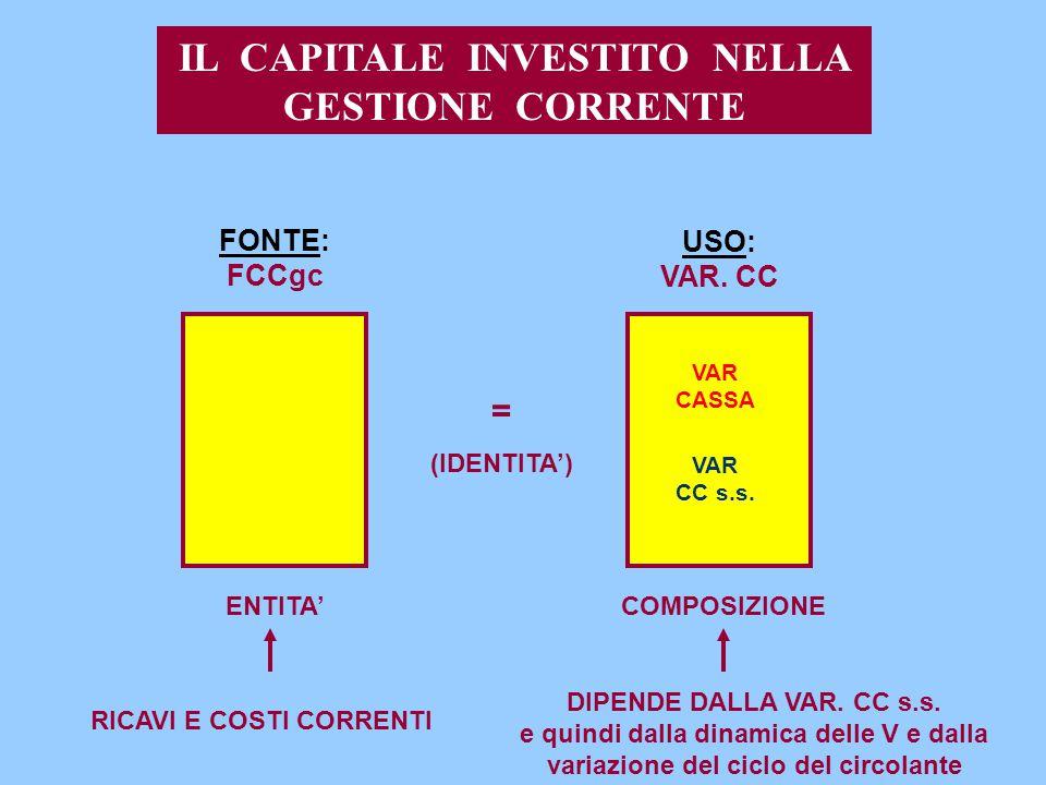 IL CAPITALE INVESTITO NELLA GESTIONE CORRENTE RICAVI E COSTI CORRENTI