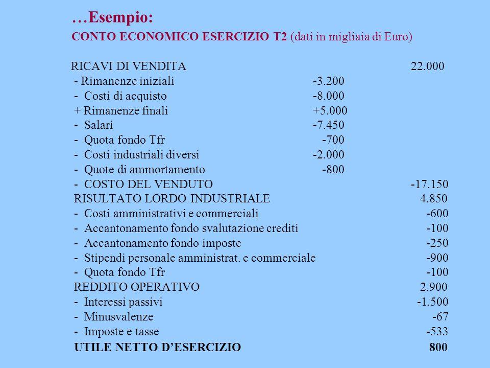 ...Esempio: CONTO ECONOMICO ESERCIZIO T2 (dati in migliaia di Euro) RICAVI DI VENDITA 22.000 - Rimanenze iniziali -3.200 - Costi di acquisto -8.000 + Rimanenze finali +5.000 - Salari -7.450 - Quota fondo Tfr -700 - Costi industriali diversi -2.000 - Quote di ammortamento -800 - COSTO DEL VENDUTO -17.150 RISULTATO LORDO INDUSTRIALE 4.850 - Costi amministrativi e commerciali -600 - Accantonamento fondo svalutazione crediti -100 - Accantonamento fondo imposte -250 - Stipendi personale amministrat.