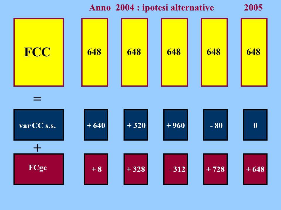 = + FCC Anno 2004 : ipotesi alternative 2005 648 648 648 648 648