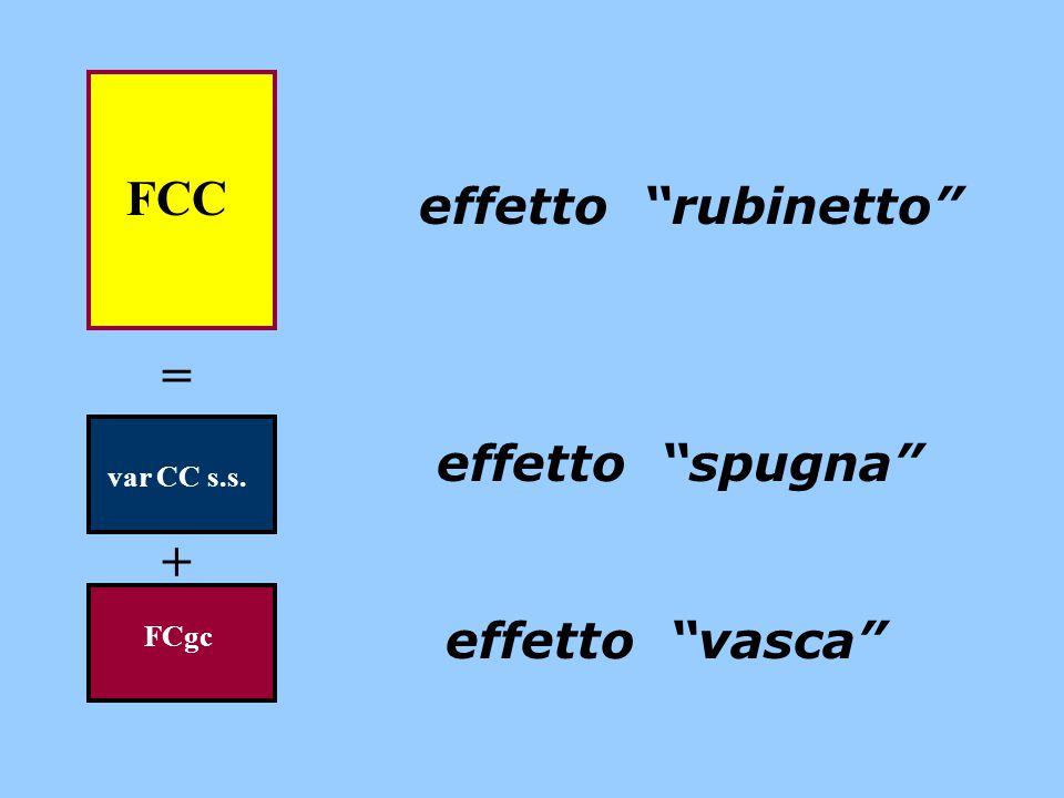 = + FCC effetto rubinetto effetto spugna effetto vasca