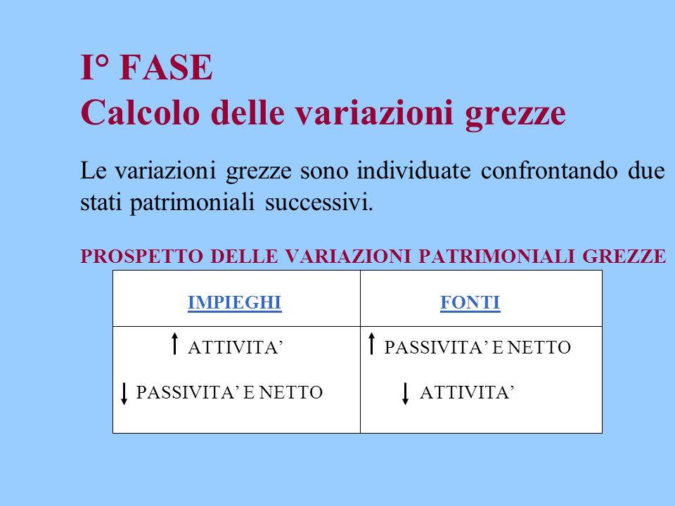 I° FASE Calcolo delle variazioni grezze Le variazioni grezze sono individuate confrontando due stati patrimoniali successivi.