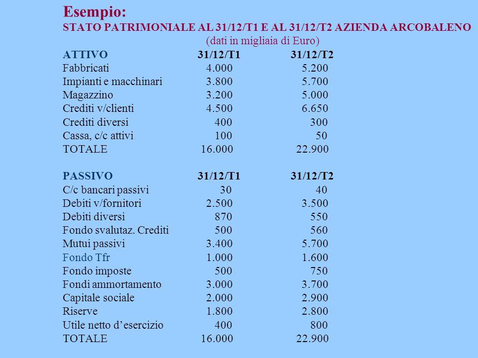 Esempio: STATO PATRIMONIALE AL 31/12/T1 E AL 31/12/T2 AZIENDA ARCOBALENO (dati in migliaia di Euro) ATTIVO 31/12/T1 31/12/T2 Fabbricati 4.000 5.200 Impianti e macchinari 3.800 5.700 Magazzino 3.200 5.000 Crediti v/clienti 4.500 6.650 Crediti diversi 400 300 Cassa, c/c attivi 100 50 TOTALE 16.000 22.900 PASSIVO 31/12/T1 31/12/T2 C/c bancari passivi 30 40 Debiti v/fornitori 2.500 3.500 Debiti diversi 870 550 Fondo svalutaz.
