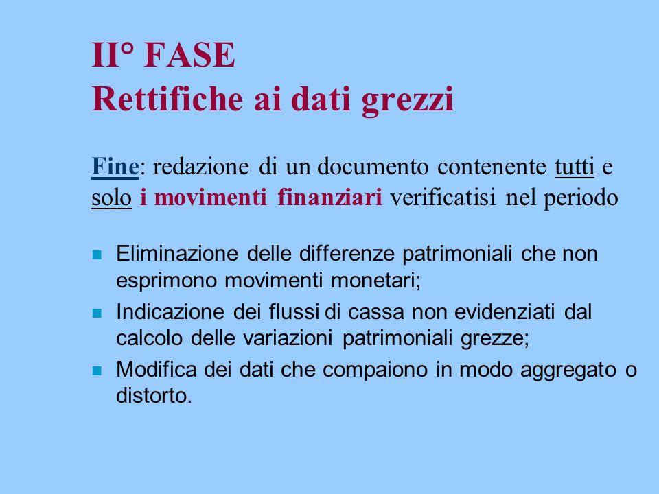 II° FASE Rettifiche ai dati grezzi Fine: redazione di un documento contenente tutti e solo i movimenti finanziari verificatisi nel periodo