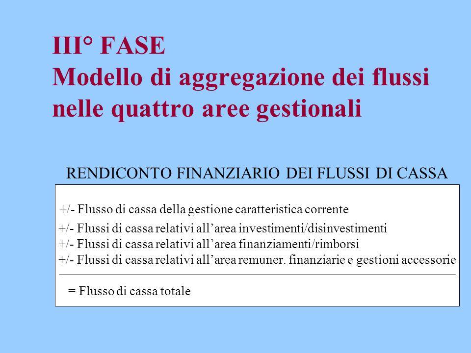 III° FASE Modello di aggregazione dei flussi nelle quattro aree gestionali RENDICONTO FINANZIARIO DEI FLUSSI DI CASSA +/- Flusso di cassa della gestione caratteristica corrente +/- Flussi di cassa relativi all'area investimenti/disinvestimenti +/- Flussi di cassa relativi all'area finanziamenti/rimborsi +/- Flussi di cassa relativi all'area remuner.