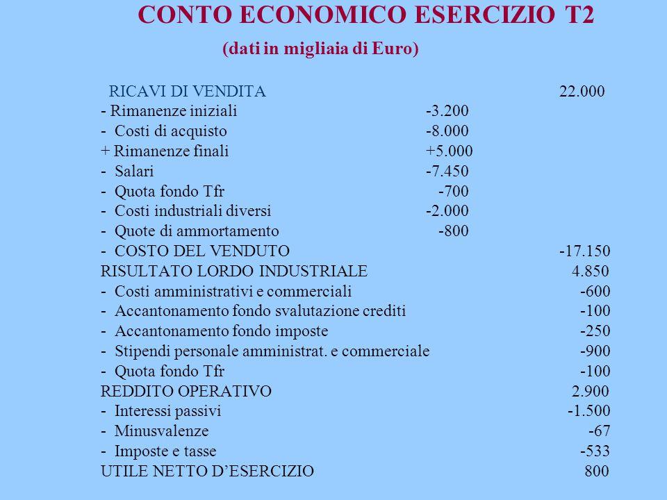 CONTO ECONOMICO ESERCIZIO T2 (dati in migliaia di Euro) RICAVI DI VENDITA 22.000 - Rimanenze iniziali -3.200 - Costi di acquisto -8.000 + Rimanenze finali +5.000 - Salari -7.450 - Quota fondo Tfr -700 - Costi industriali diversi -2.000 - Quote di ammortamento -800 - COSTO DEL VENDUTO -17.150 RISULTATO LORDO INDUSTRIALE 4.850 - Costi amministrativi e commerciali -600 - Accantonamento fondo svalutazione crediti -100 - Accantonamento fondo imposte -250 - Stipendi personale amministrat.