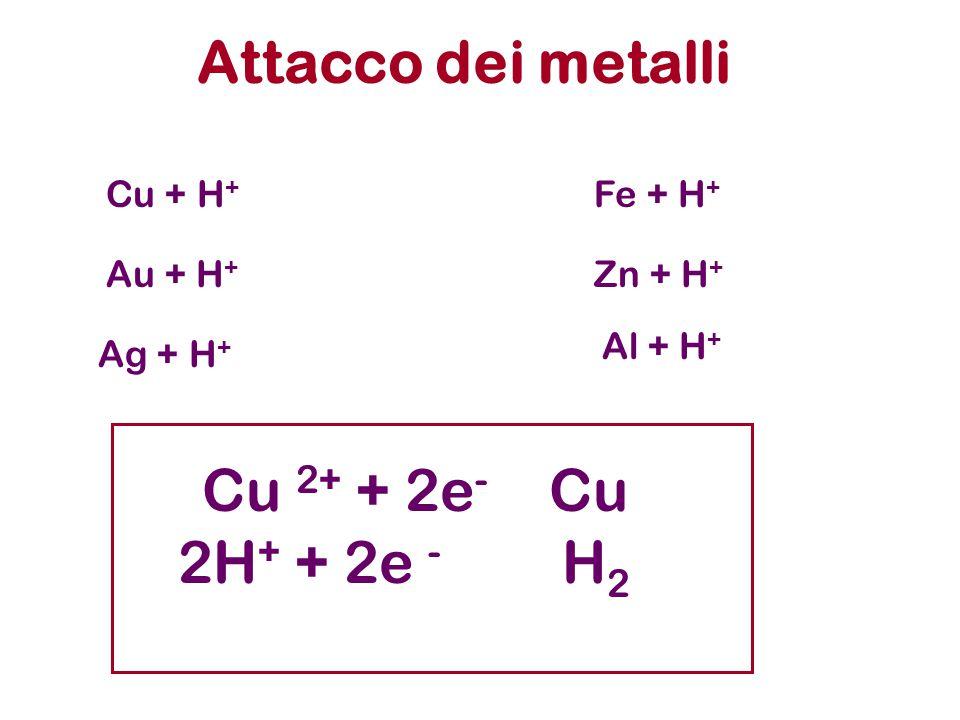 Attacco dei metalli Cu 2+ + 2e- Cu 2H+ + 2e - H2 Cu + H+ Fe + H+