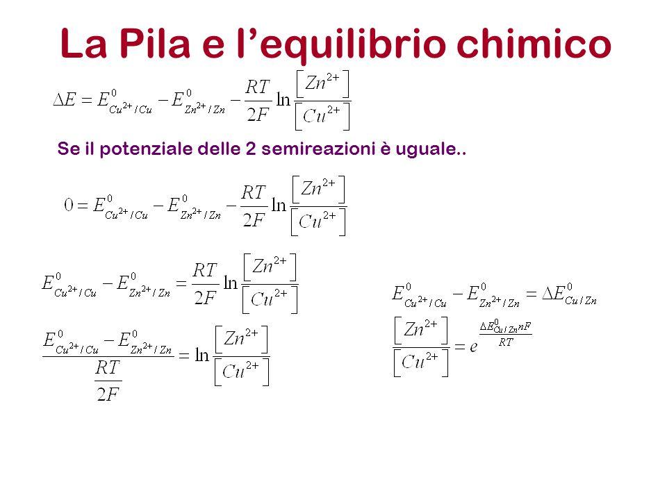 La Pila e l'equilibrio chimico