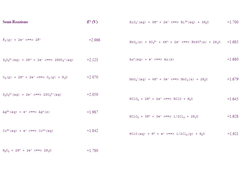 +1.700 Semi-Reazione E° (V) +2.866 +1.685 +2.123 +1.680 +2.070 +1.679