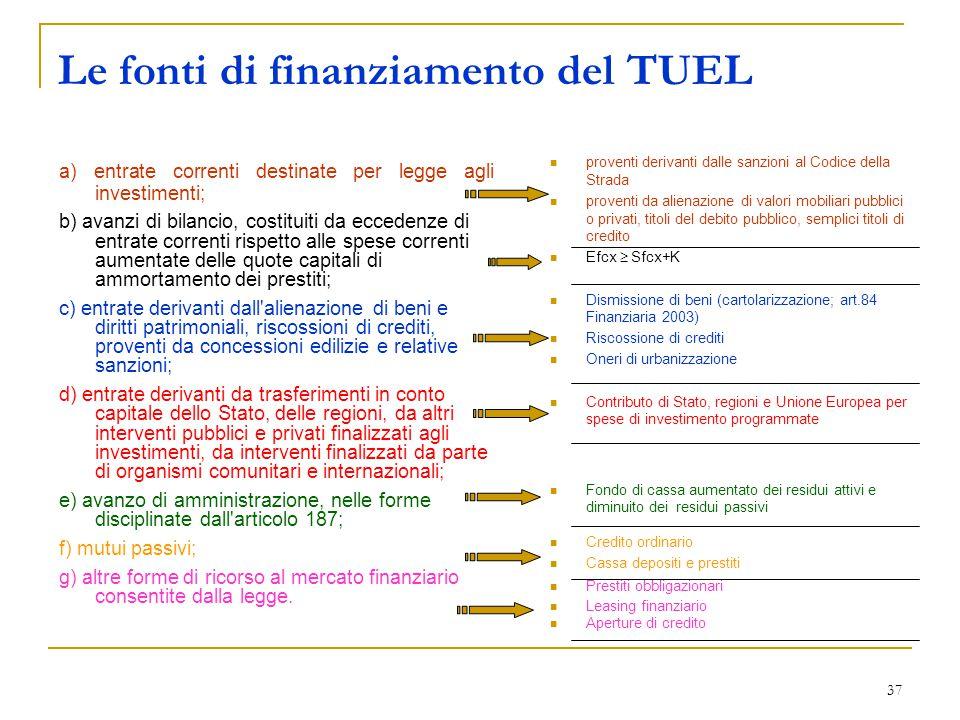 Le fonti di finanziamento del TUEL