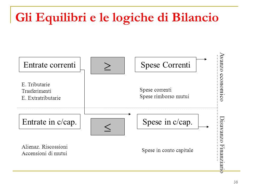 Gli Equilibri e le logiche di Bilancio