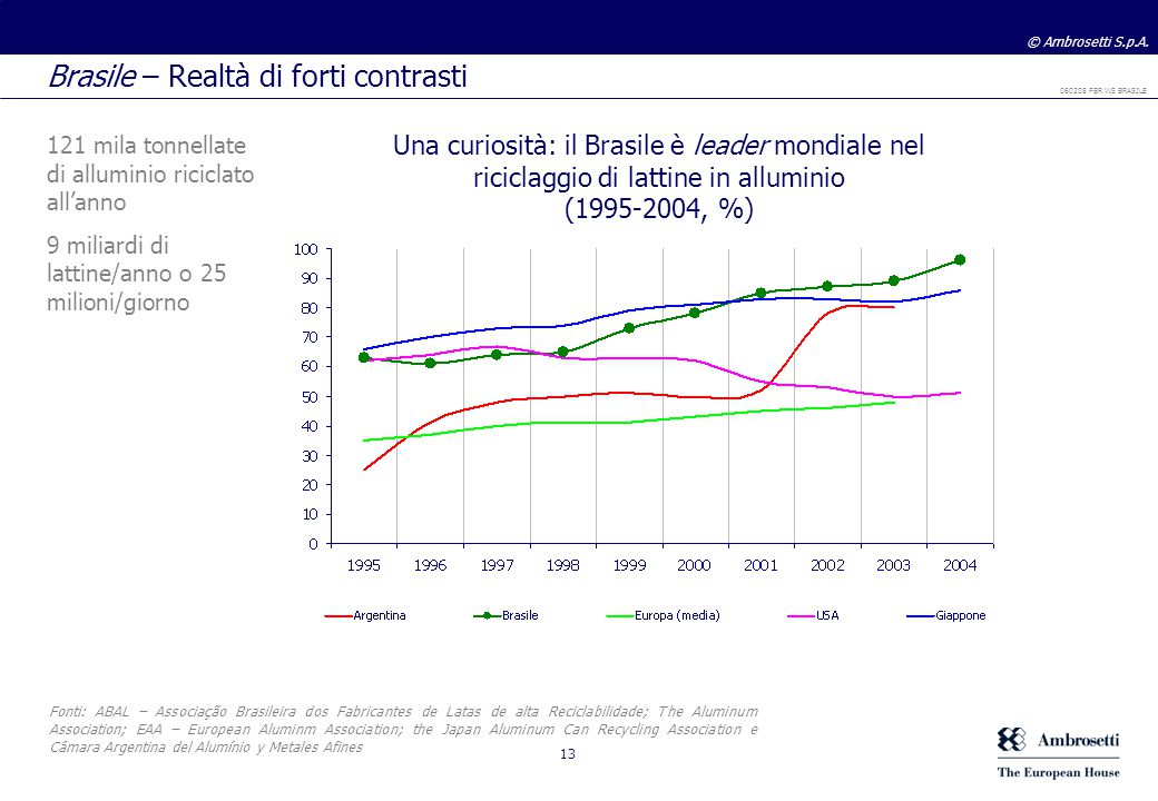 Brasile – Realtà di forti contrasti